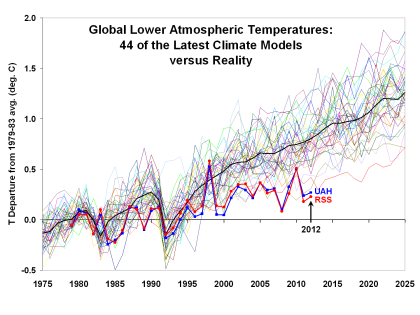 "NASA Climatologist, ""Global Warming Nazis"" Threaten Humanity"
