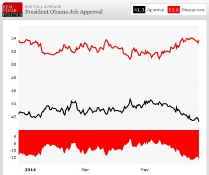 Obama Continues to Crater in Multiple Polls, Now Rated Worst President Since WW2