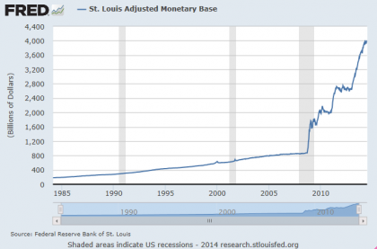 Why Some Think Extreme Inflation is Possible for USA, Monetary Base Exploding