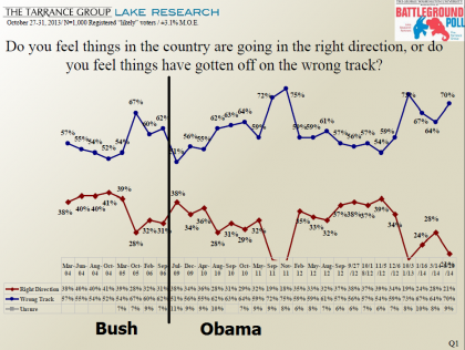 "Obama Has Worst Average ""Wrong Direction"" Polls of Any President, Political Class Feels The Opposite"