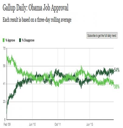 Obaam Gallop Poll