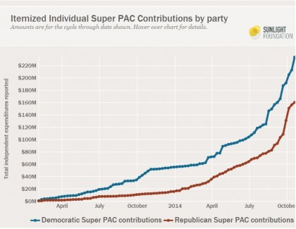 The Rich Mostly Contribute To Democrats in 2014, SuperPac Billionaire List