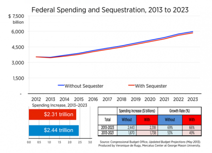 Sequester Chart