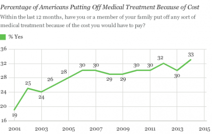 Gallup: Cost Still a Barrier Between Americans and Medical Care