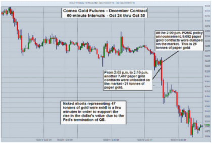 Gold Futures Chart