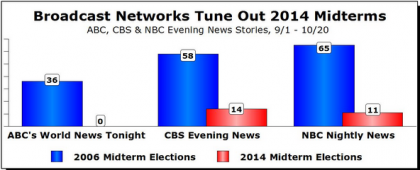 Media Midterm coverage