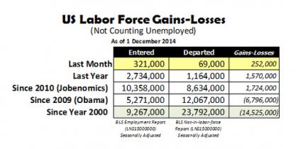 Labor Force Chart Nov 2014