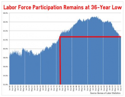 "Labor Force Participation Not Improving Despite ""Good"" Jobs Report"