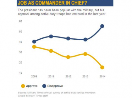 Shock Poll, US Troops Have Virtually No Faith In Obama As Commander