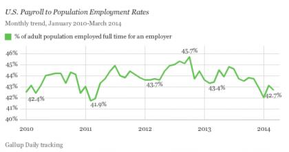 GallupPop-JobPercent