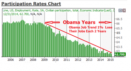 "Gallup CEO Exposes Obama Jobs Failure, The ""BIG LIE"", Democrats Gain By Destroying Jobs, Neighborhoods and Families"
