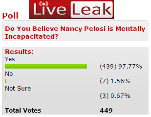Shock Poll- 98% Think Nancy Pelosi Is Mentally Incapacitated, Video Of Why