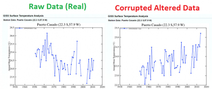 Caught Red Handed, Global Warming Never Happened, It Is Faked Data