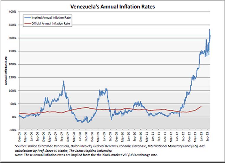 VenezuelaInflation