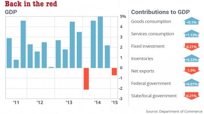 U.S. GDP Falls 0.7%! Trade Balance In Tailspin, Obama Recovery Far Worse Than One During Great Depression
