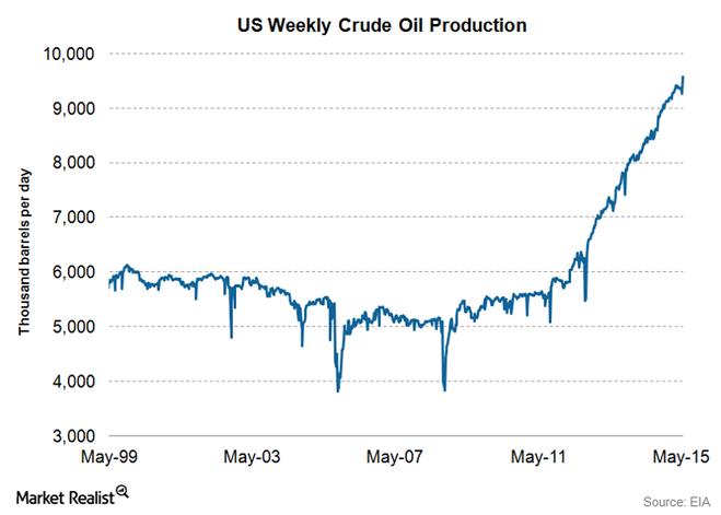 US-Crude-Oil-Production-June-9-2015