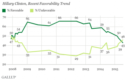 Sanders Surges, Hillary Clinton Crashes in Favorability Ratings, Gallup