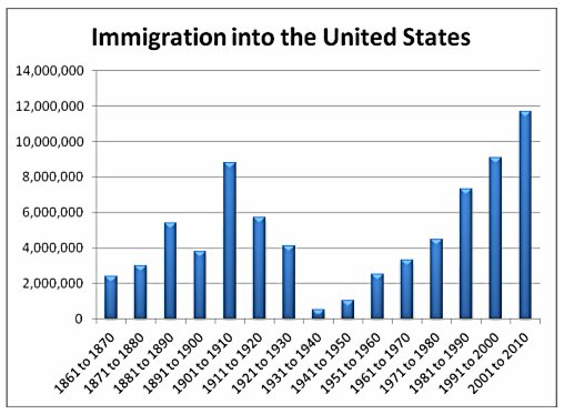 graph-immigration#s100years