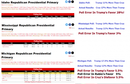 Polls And Fox News Rigged In Trump's Favor And Cruz's Disfavor?
