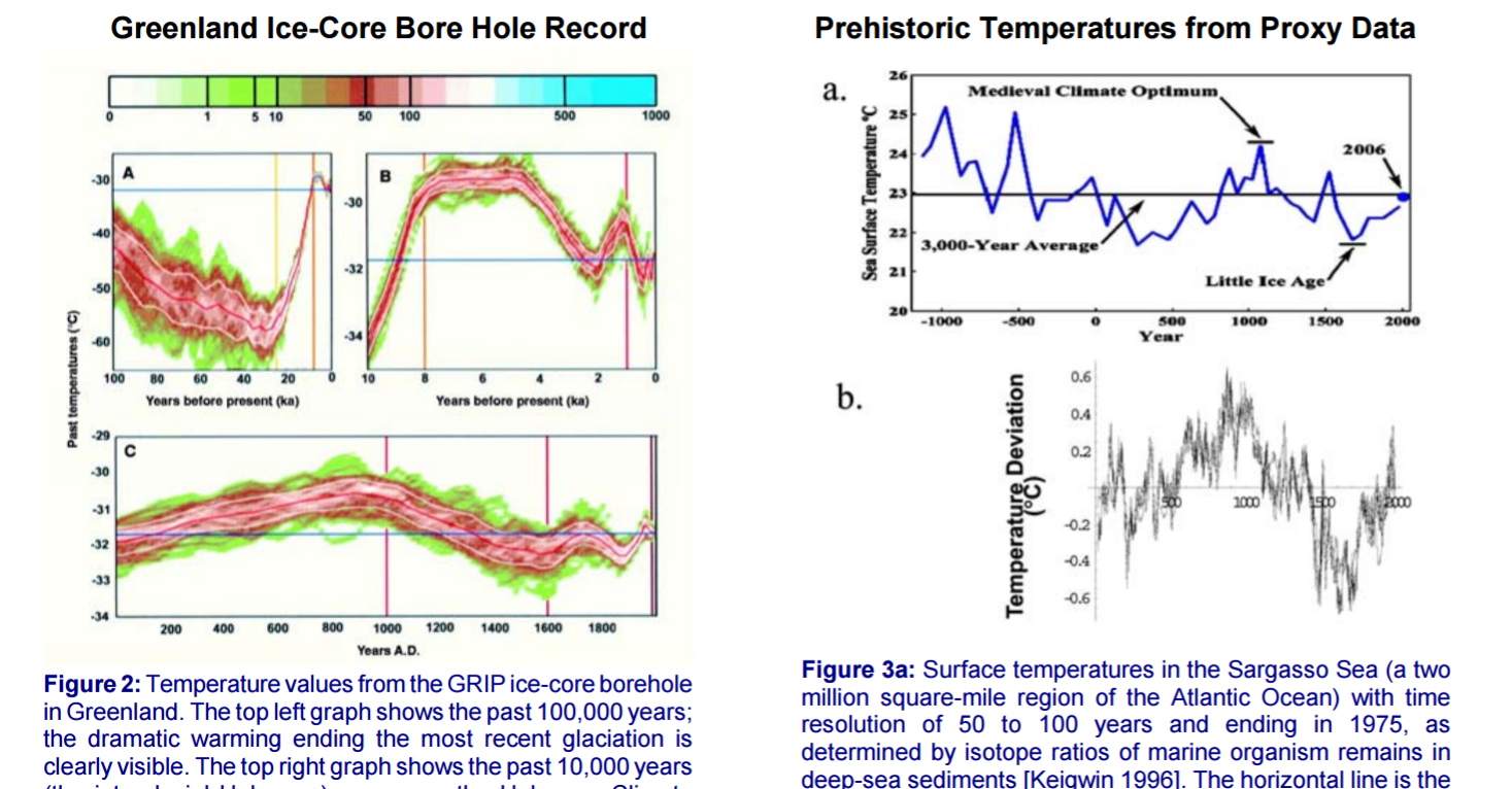 ClimateChartsIceBoreHoles