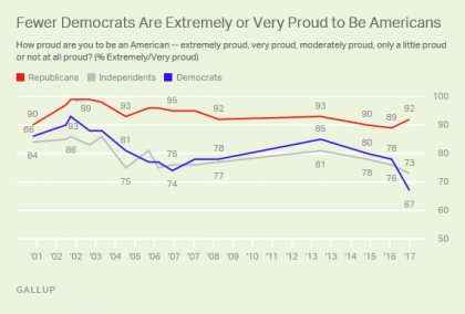 Sharply Fewer Democrats Say They Are Proud to Be Americans
