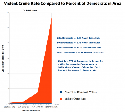 Crime Statistics Show Democrat Voters Much More Criminal Than Republicans, But What About Democrat Politicians?