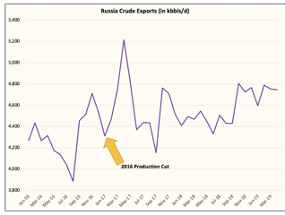 Russia Oil Cuts Never Happened, A Scam