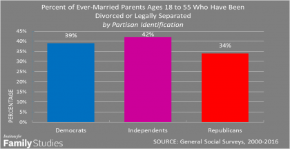 The Big Lie About Political Parties And Family Values Is Exposed